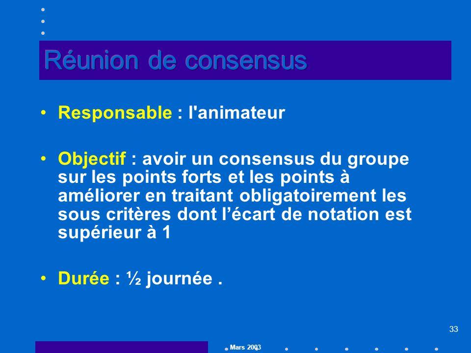Mars 2003 33 Responsable : l animateur Objectif : avoir un consensus du groupe sur les points forts et les points à améliorer en traitant obligatoirement les sous critères dont lécart de notation est supérieur à 1 Durée : ½ journée.