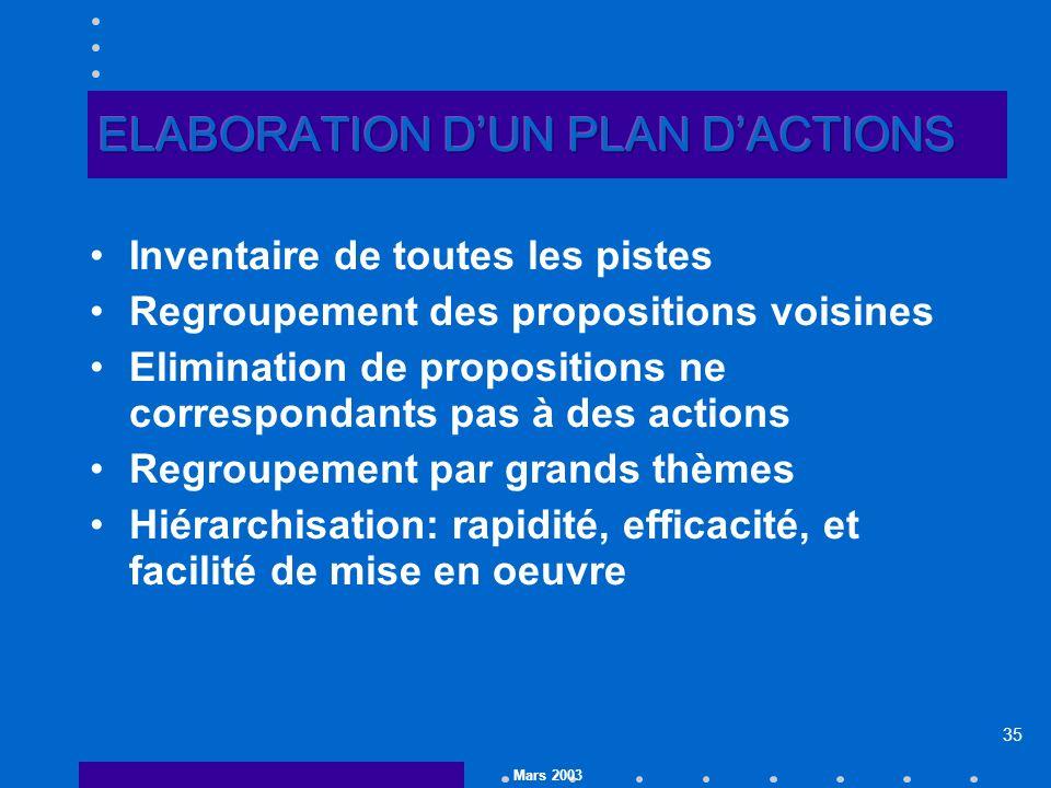 Mars 2003 35 Inventaire de toutes les pistes Regroupement des propositions voisines Elimination de propositions ne correspondants pas à des actions Regroupement par grands thèmes Hiérarchisation: rapidité, efficacité, et facilité de mise en oeuvre