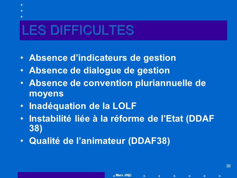 Mars 2003 38 Absence dindicateurs de gestion Absence de dialogue de gestion Absence de convention pluriannuelle de moyens Inadéquation de la LOLF Instabilité liée à la réforme de lEtat (DDAF 38) Qualité de lanimateur (DDAF38)