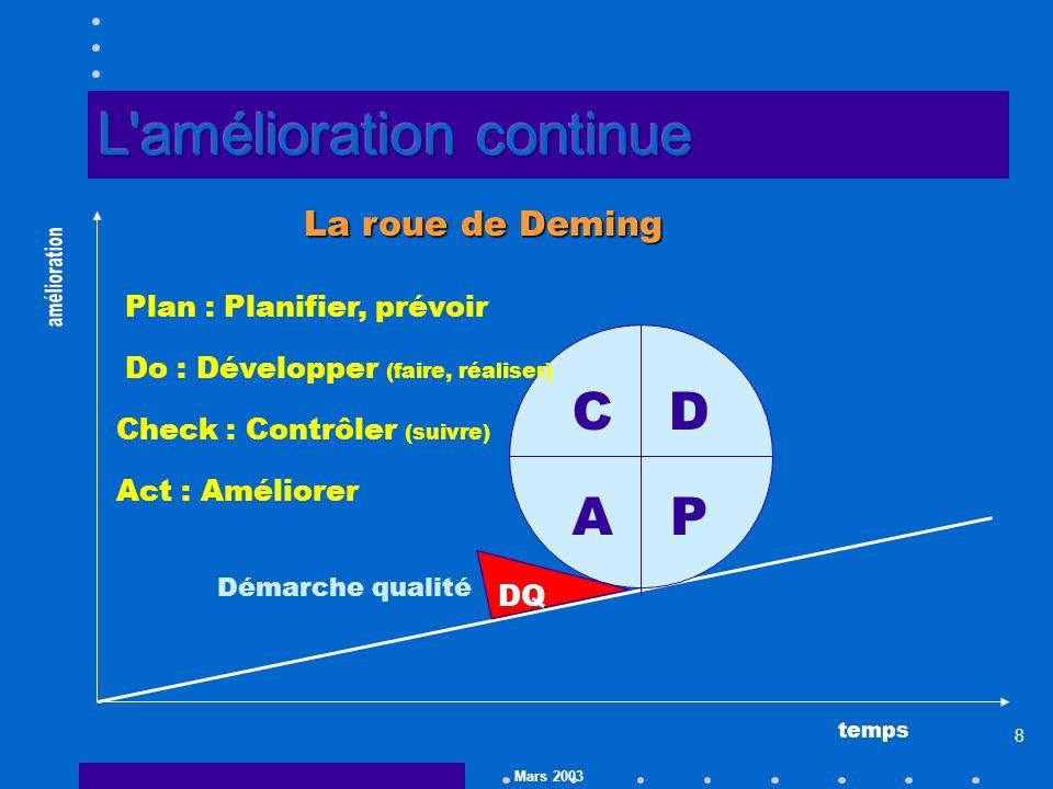 Mars 2003 8 temps P Plan : Planifier, prévoir DQ Démarche qualité La roue de Deming D Do : Développer (faire, réaliser) C Check : Contrôler (suivre) A Act : Améliorer