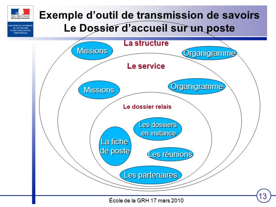 École de la GRH 17 mars 2010 13 Exemple doutil de transmission de savoirs Le Dossier daccueil sur un poste La fiche de poste Les dossiers en instance