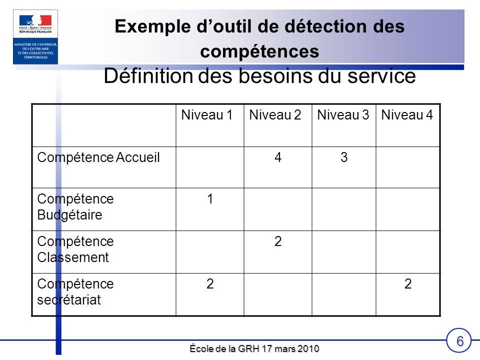 École de la GRH 17 mars 2010 6 Exemple doutil de détection des compétences Définition des besoins du service Niveau 1Niveau 2Niveau 3Niveau 4 Compéten