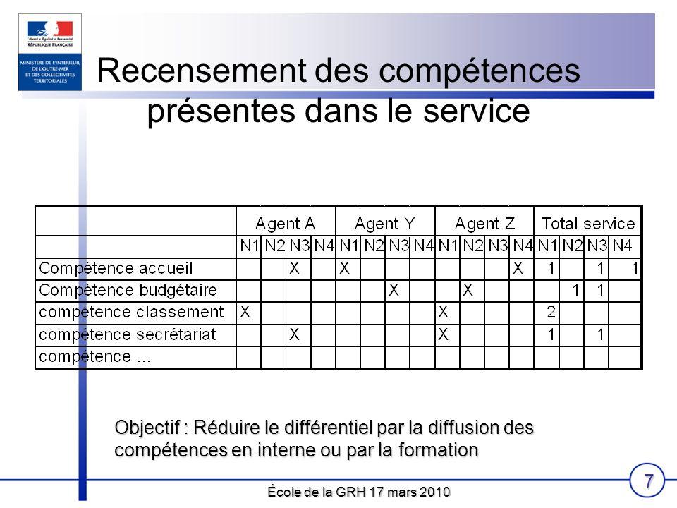 École de la GRH 17 mars 2010 7 Recensement des compétences présentes dans le service Objectif : Réduire le différentiel par la diffusion des compétenc
