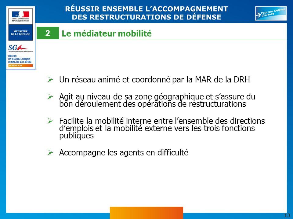13 Un réseau animé et coordonné par la MAR de la DRH Agit au niveau de sa zone géographique et sassure du bon déroulement des opérations de restructur