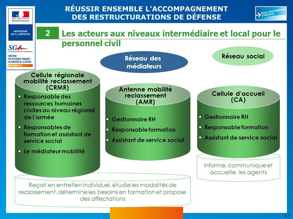17 Informe, communique et accueille les agents Cellule d'accueil (CA) Gestionnaire RH Responsable formation Assistant de service social Antenne mobili