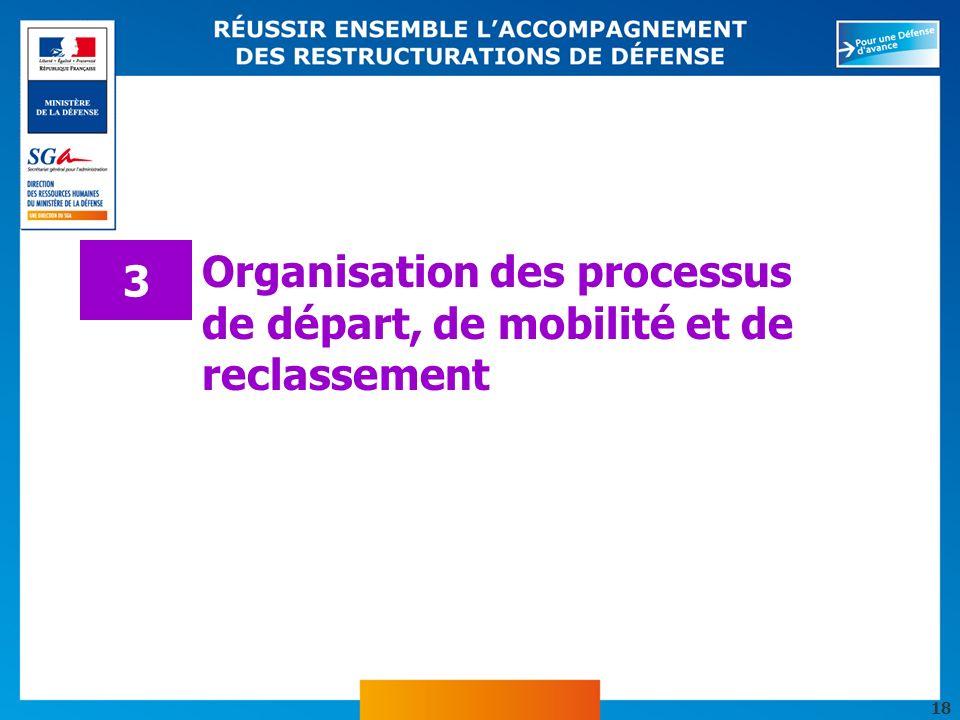 18 Organisation des processus de départ, de mobilité et de reclassement 3