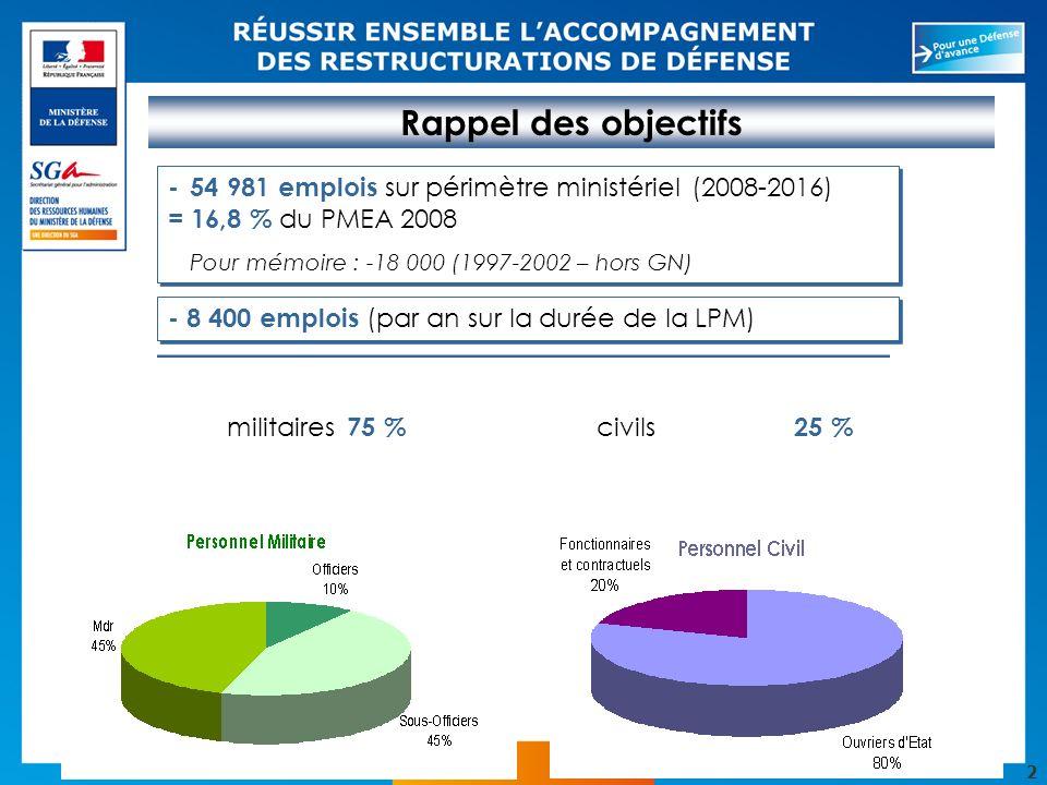 2 Rappel des objectifs - 54 981 emplois sur périmètre ministériel (2008-2016) = 16,8 % du PMEA 2008 Pour mémoire : -18 000 (1997-2002 – hors GN) - 54