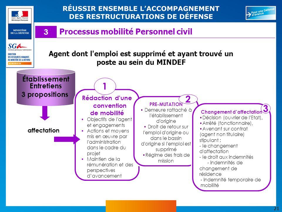 21 Établissement Entretiens 3 propositions affectation Rédaction d'une convention de mobilité Objectifs de l'agent et engagements Actions et moyens mi