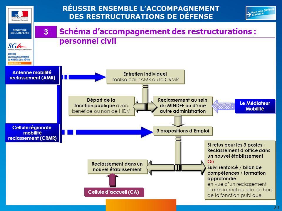 23 Antenne mobilité reclassement (AMR) Cellule régionale mobilité reclassement (CRMR) Départ de la fonction publique avec bénéfice ou non de lIDV Entr