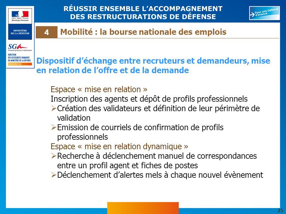 25 Dispositif déchange entre recruteurs et demandeurs, mise en relation de loffre et de la demande Espace « mise en relation » Inscription des agents