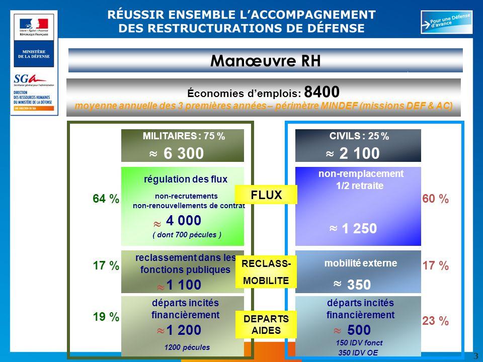 3 Manœuvre RH MILITAIRES : 75 %CIVILS : 25 % 6 3002 100 régulation des flux non-remplacement 1/2 retraite non-recrutements non-renouvellements de cont