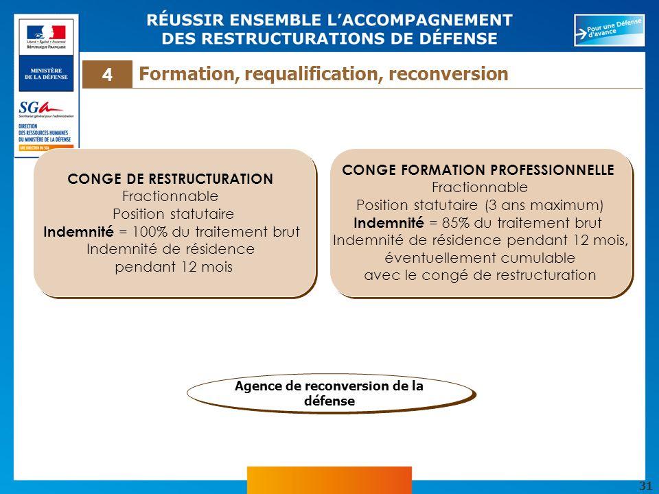 31 CONGE FORMATION PROFESSIONNELLE Fractionnable Position statutaire (3 ans maximum) Indemnité = 85% du traitement brut Indemnité de résidence pendant