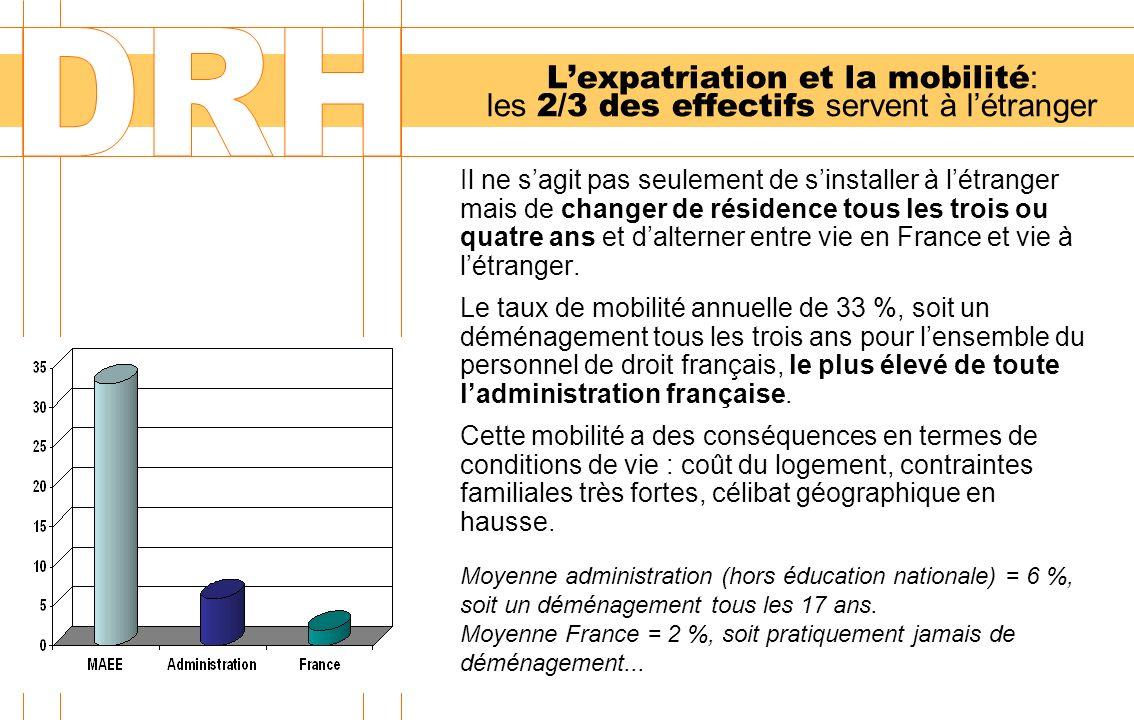 Lexpatriation et la mobilité : les 2/3 des effectifs servent à létranger Il ne sagit pas seulement de sinstaller à létranger mais de changer de résidence tous les trois ou quatre ans et dalterner entre vie en France et vie à létranger.