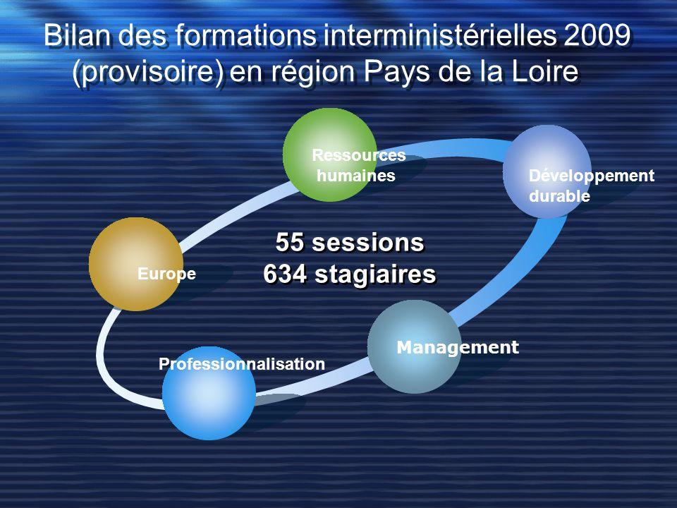 Bilan des formations interministérielles 2009 (provisoire) en région Pays de la Loire Europe Ressources humaines Développement durable Management Prof