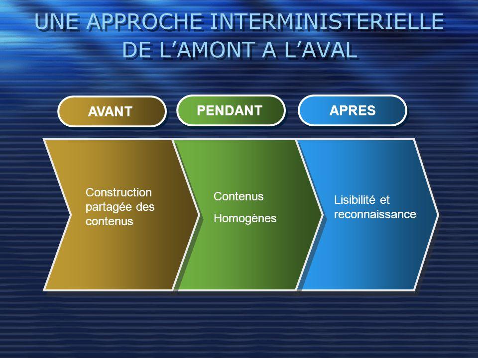 UNE APPROCHE INTERMINISTERIELLE DE LAMONT A LAVAL AVANT PENDANT APRES Construction partagée des contenus Contenus Homogènes Lisibilité et reconnaissan