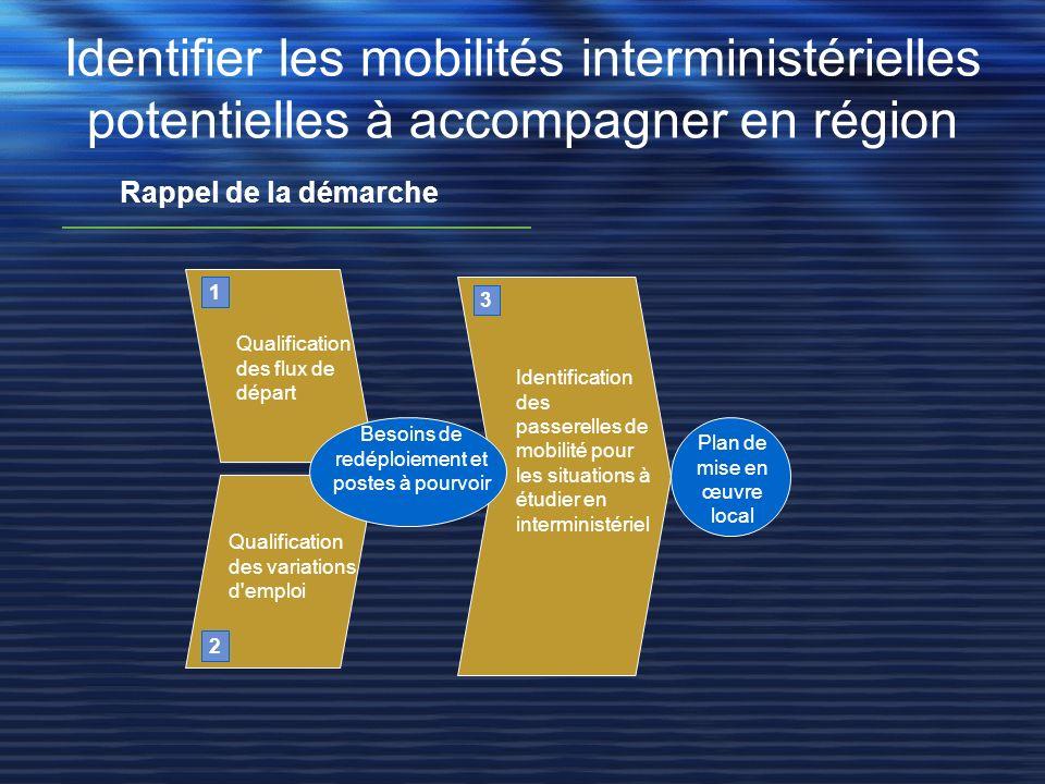 Identifier les mobilités interministérielles potentielles à accompagner en région Rappel de la démarche Qualification des flux de départ Qualification