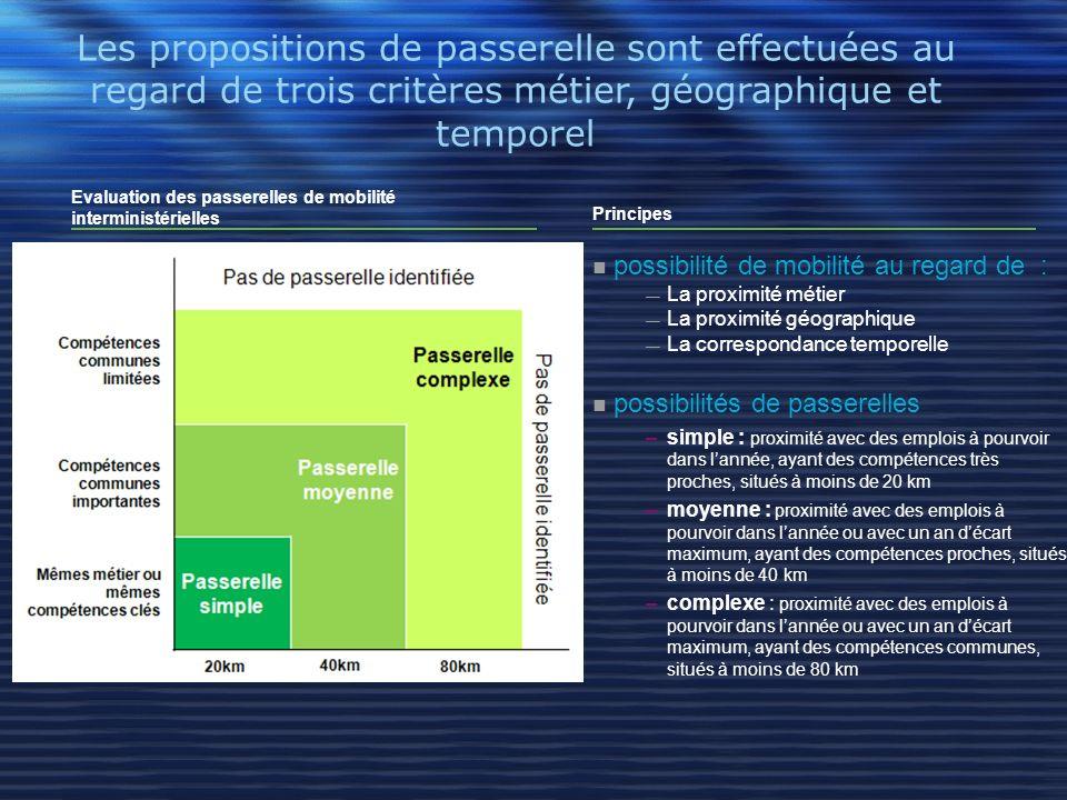 Les propositions de passerelle sont effectuées au regard de trois critères métier, géographique et temporel Evaluation des passerelles de mobilité int
