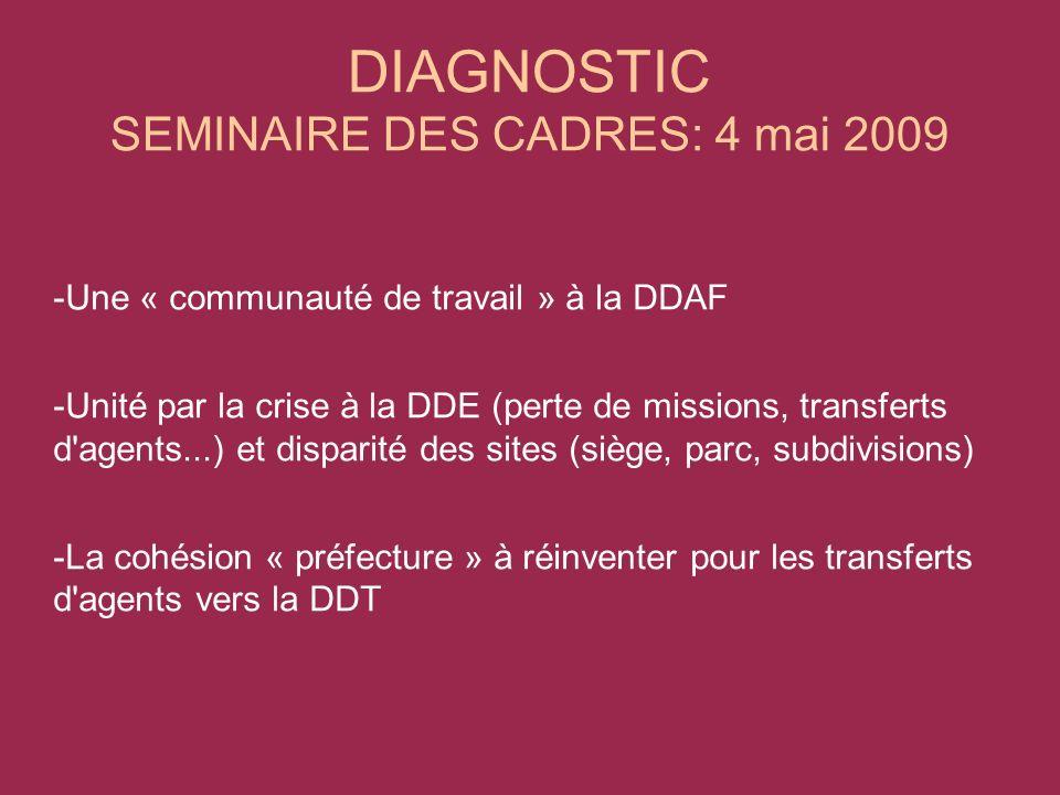 DIAGNOSTIC SEMINAIRE DES CADRES: 4 mai 2009 -Une « communauté de travail » à la DDAF -Unité par la crise à la DDE (perte de missions, transferts d agents...) et disparité des sites (siège, parc, subdivisions) -La cohésion « préfecture » à réinventer pour les transferts d agents vers la DDT