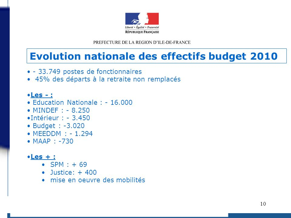 10 - 33.749 postes de fonctionnaires 45% des départs à la retraite non remplacés Les - : Education Nationale : - 16.000 MINDEF : - 8.250 Intérieur : -