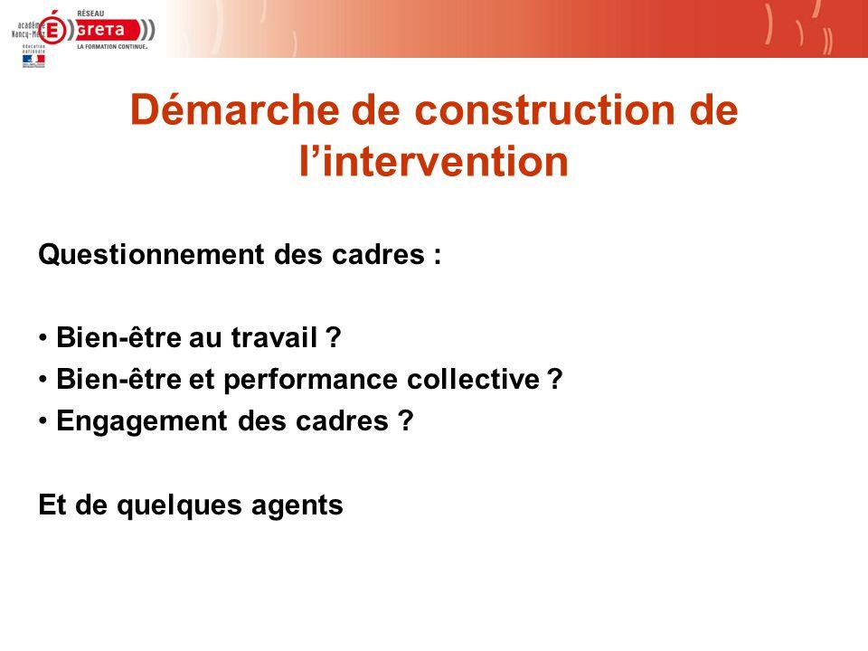 Démarche de construction de lintervention Questionnement des cadres : Bien-être au travail ? Bien-être et performance collective ? Engagement des cadr