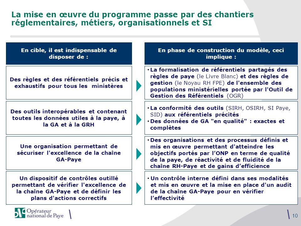 10 La mise en œuvre du programme passe par des chantiers réglementaires, métiers, organisationnels et SI Des règles et des référentiels précis et exha