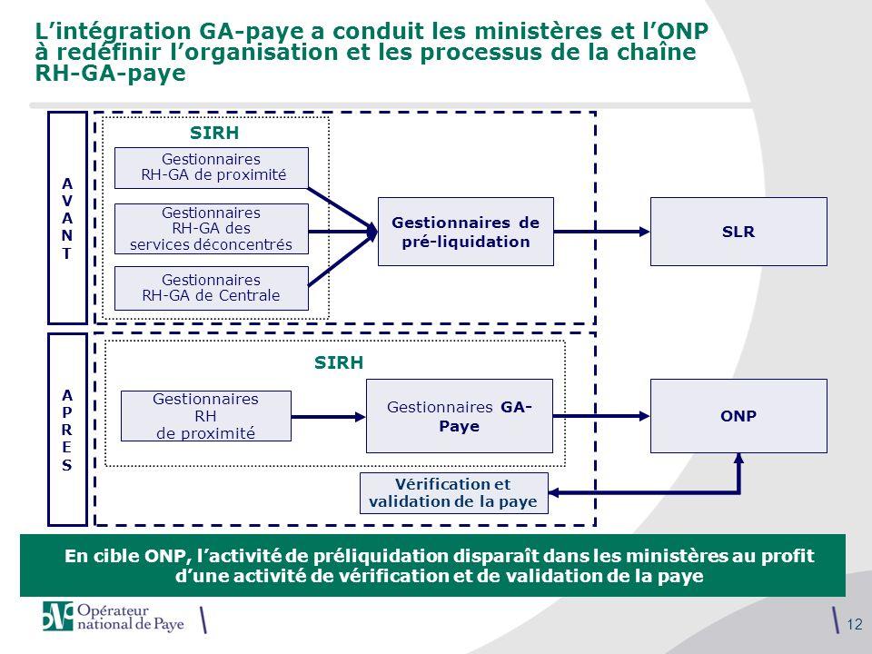 12 Lintégration GA-paye a conduit les ministères et lONP à redéfinir lorganisation et les processus de la chaîne RH-GA-paye SLR AVANTAVANT Gestionnair