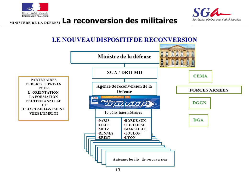 13 Antennes locales de reconversion LE NOUVEAU DISPOSITIF DE RECONVERSION SGA / DRH-MD Ministre de la défense Agence de reconversion de la Défense PAR