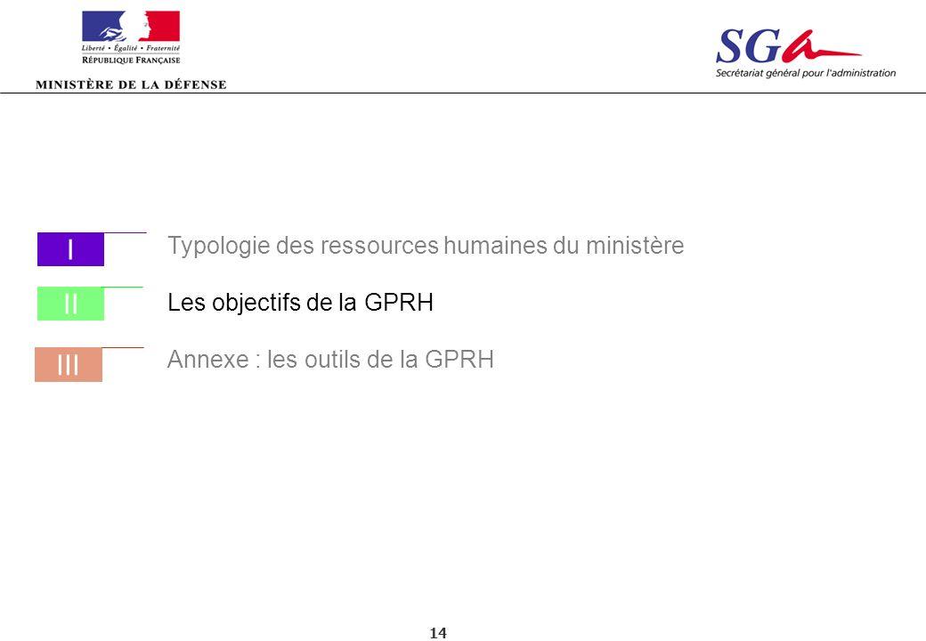 14 Typologie des ressources humaines du ministère Les objectifs de la GPRH Annexe : les outils de la GPRH III I II