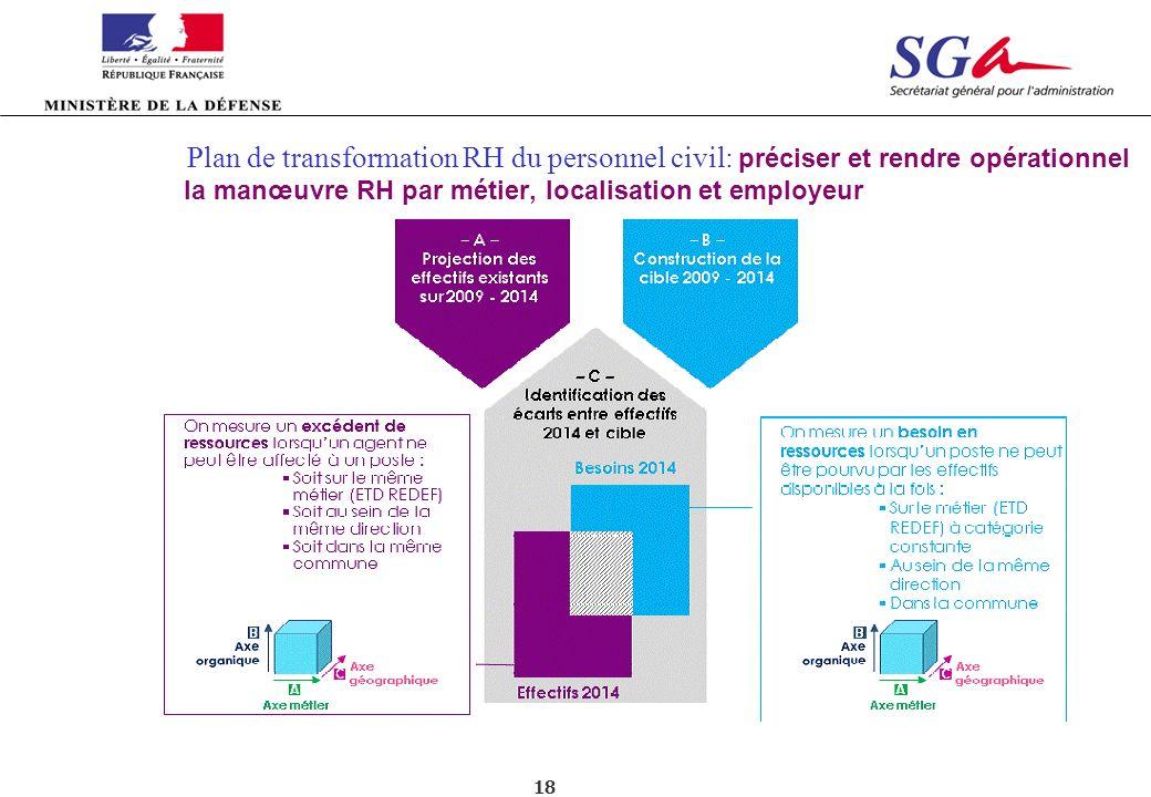 18 Plan de transformation RH du personnel civil: préciser et rendre opérationnel la manœuvre RH par métier, localisation et employeur