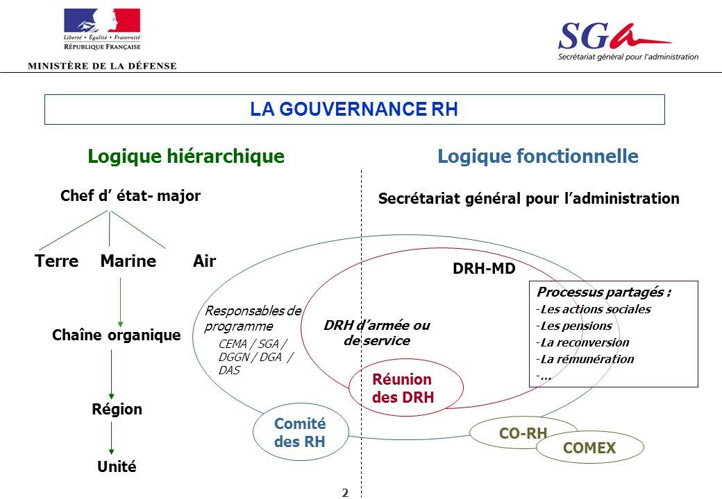 2 Logique hiérarchiqueLogique fonctionnelle Chef d état- major Région Unité Secrétariat général pour ladministration DRH-MD DRH darmée ou de service C