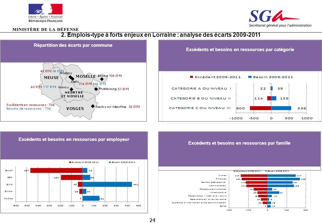 24 2. Emplois-type à forts enjeux en Lorraine : analyse des écarts 2009-2011 Répartition des écarts par commune Excédents et besoins en ressources par