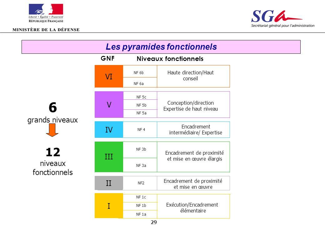 29 6 grands niveaux 12 niveaux fonctionnels GNF Niveaux fonctionnels VI NF 1a NF 1b NF 1c I NF 3b NF2 II NF 3a III NF 4 IV NF 5a NF 5b NF 5c V NF 6b N