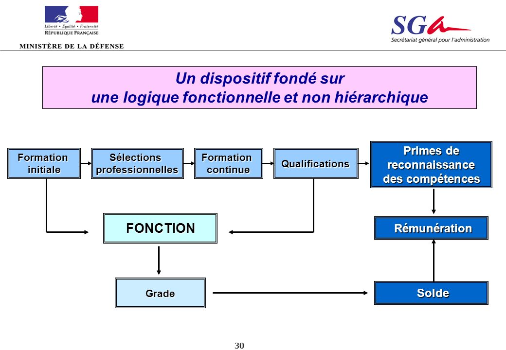 30 FormationinitialeFormationcontinueSélectionsprofessionnellesQualifications Un dispositif fondé sur une logique fonctionnelle et non hiérarchique Pr