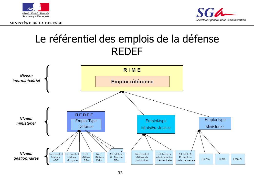 33 Emplois DGA Emplois DGA Emploi Type Défense Emploi-type Ministère Justice Emploi-type Ministère z Emploi Réf. Métiers Protection de la jeunesse Emp