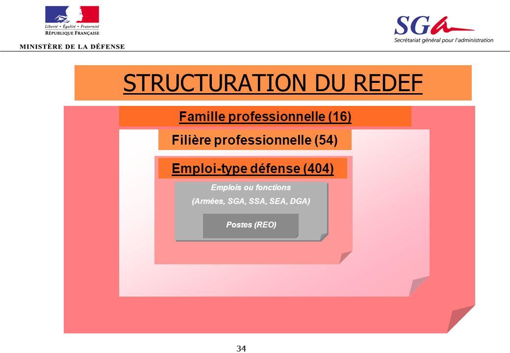 34 Famille professionnelle (16) Filière professionnelle (54) Emploi-type défense (404) Emplois ou fonctions (Armées, SGA, SSA, SEA, DGA) STRUCTURATION