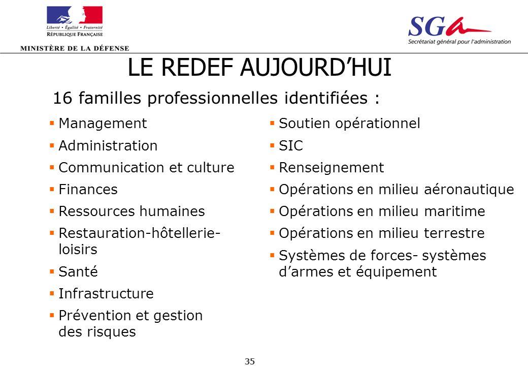 35 16 familles professionnelles identifiées : Management Administration Communication et culture Finances Ressources humaines Restauration-hôtellerie-