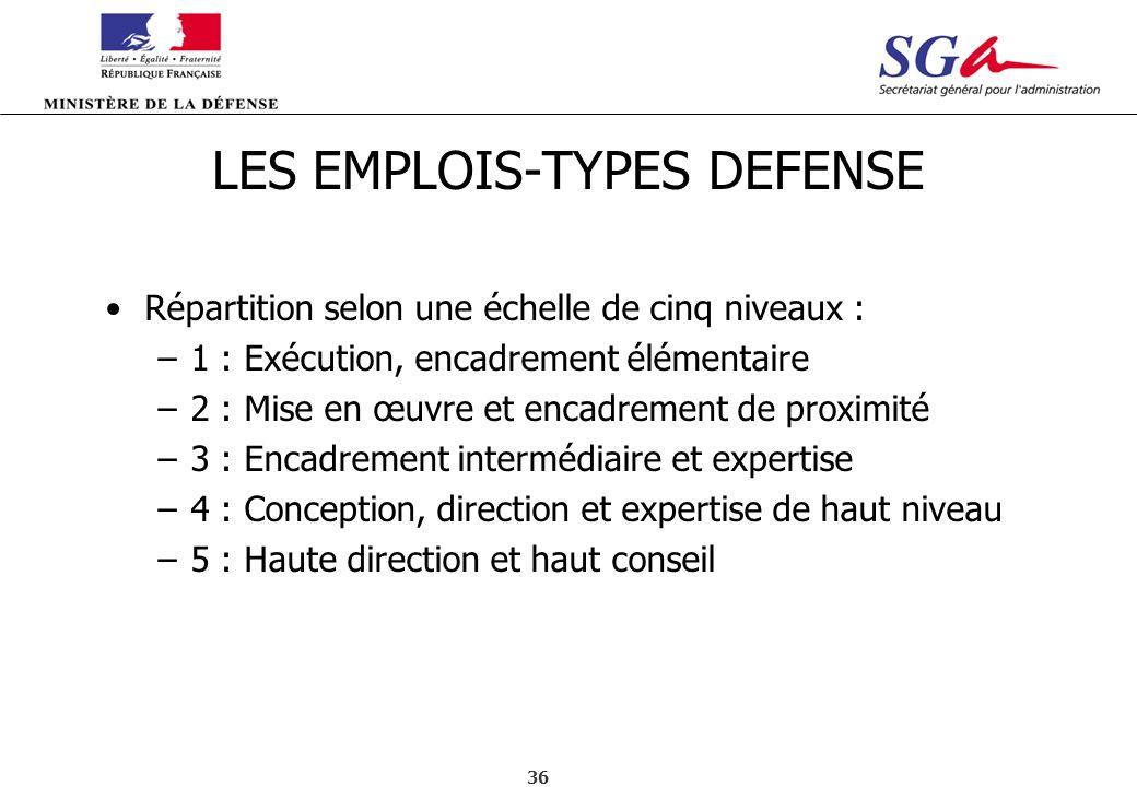 36 LES EMPLOIS-TYPES DEFENSE Répartition selon une échelle de cinq niveaux : –1 : Exécution, encadrement élémentaire –2 : Mise en œuvre et encadrement