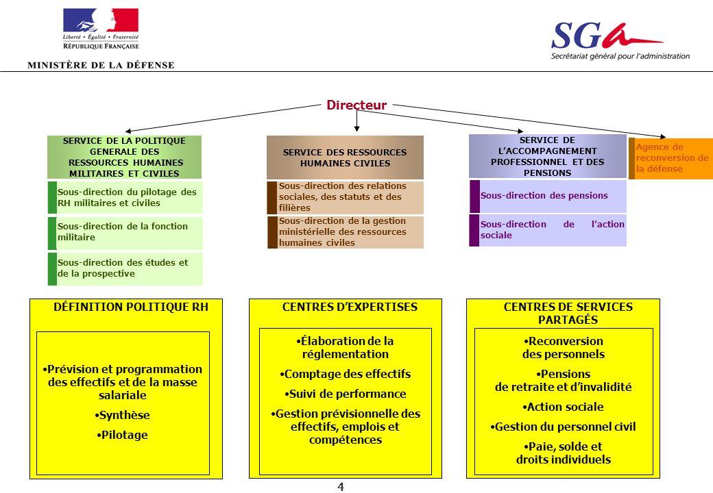 4 Directeur CENTRES DE SERVICES PARTAGÉS CENTRES DEXPERTISES DÉFINITION POLITIQUE RH Prévision et programmation des effectifs et de la masse salariale