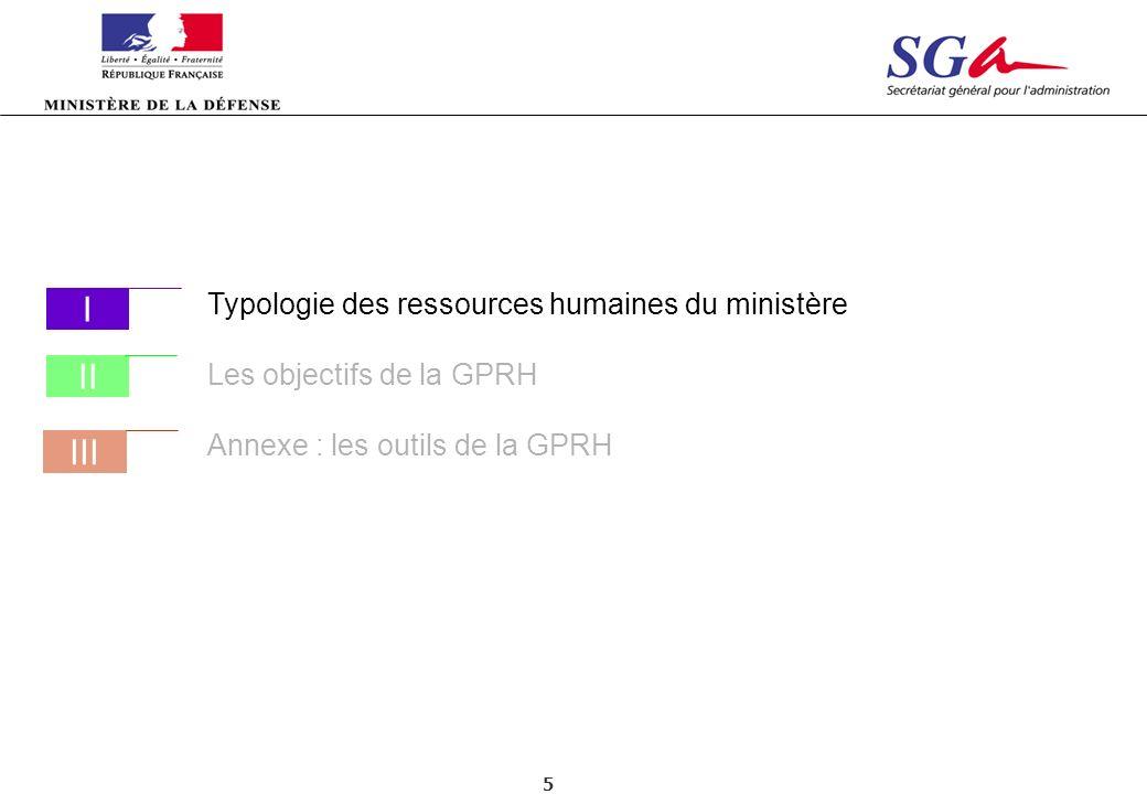 5 Typologie des ressources humaines du ministère Les objectifs de la GPRH Annexe : les outils de la GPRH III I II