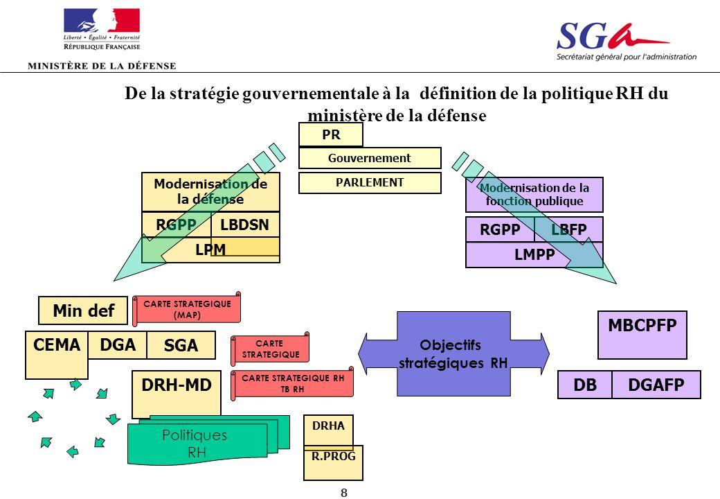 8 SGA DRH-MDDGAFP Min def Gouvernement PARLEMENT RGPPLBDSN LPM Modernisation de la défense DB Objectifs stratégiques RH CARTE STRATEGIQUE (MAP) CARTE