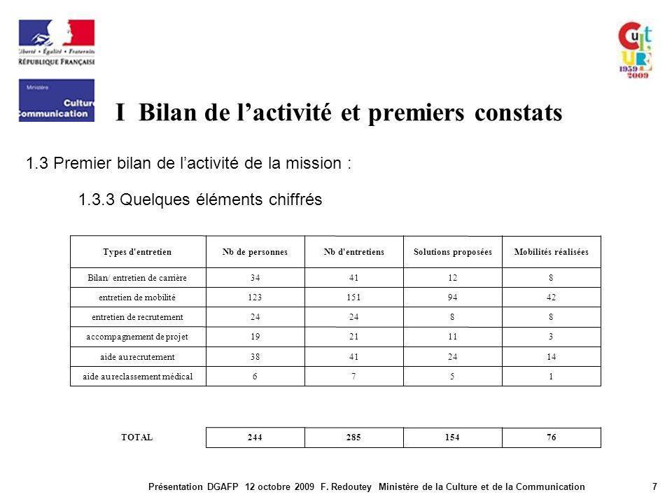 I Bilan de lactivité et premiers constats Présentation DGAFP 12 octobre 2009 F. Redoutey Ministère de la Culture et de la Communication7 1.3 Premier b