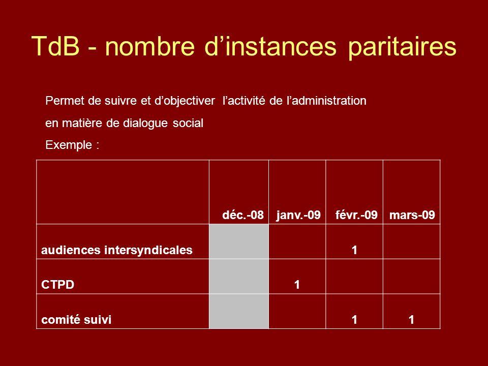 TdB - nombre dinstances paritaires déc.-08janv.-09févr.-09mars-09 audiences intersyndicales 1 CTPD 1 comité suivi 11 Permet de suivre et dobjectiver lactivité de ladministration en matière de dialogue social Exemple :