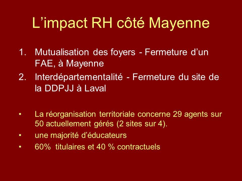Limpact RH côté Mayenne 1.Mutualisation des foyers - Fermeture dun FAE, à Mayenne 2.Interdépartementalité - Fermeture du site de la DDPJJ à Laval La réorganisation territoriale concerne 29 agents sur 50 actuellement gérés (2 sites sur 4).