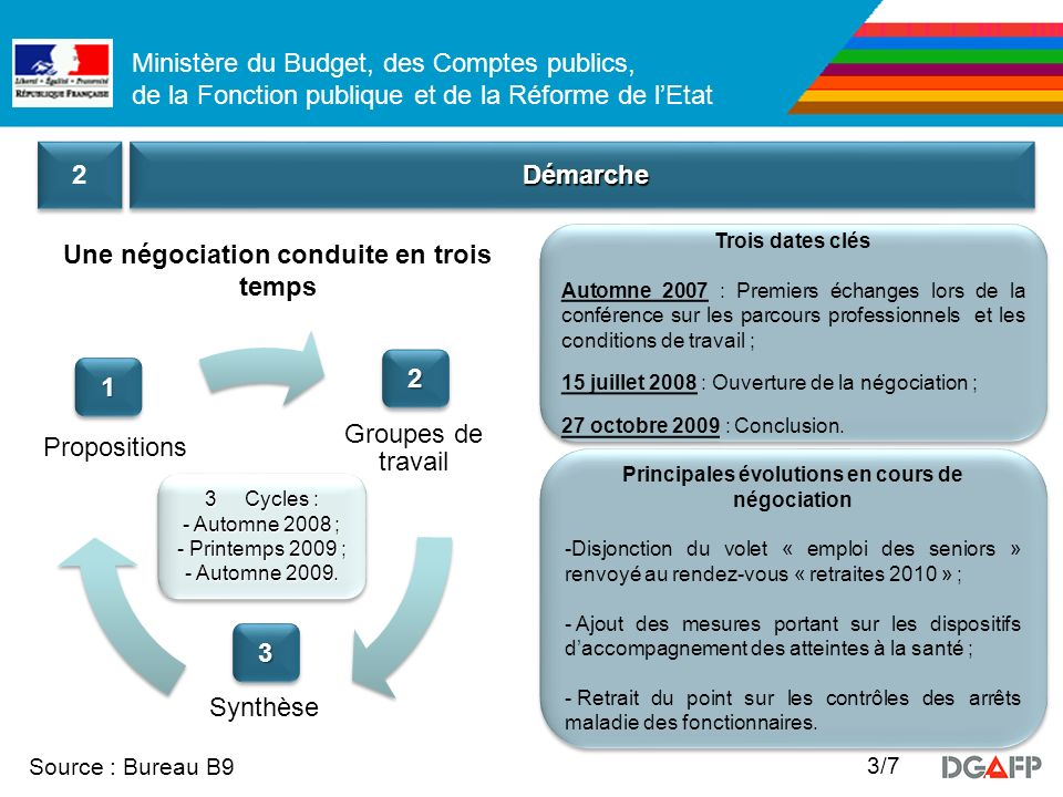 Ministère du Budget, des Comptes publics, de la Fonction publique et de la Réforme de lEtat Source : Bureau B9 3/7 DémarcheDémarche 2 2 Trois dates cl