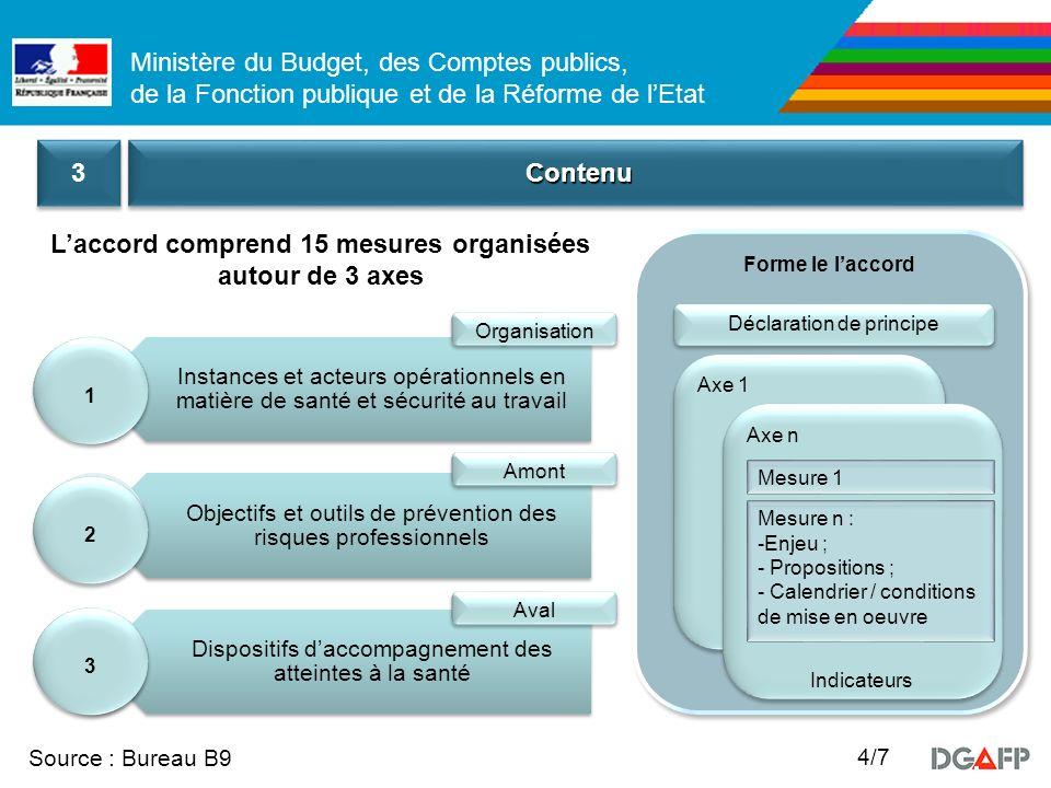 Ministère du Budget, des Comptes publics, de la Fonction publique et de la Réforme de lEtat Source : Bureau B9 4/7 ContenuContenu 3 3 Forme le laccord