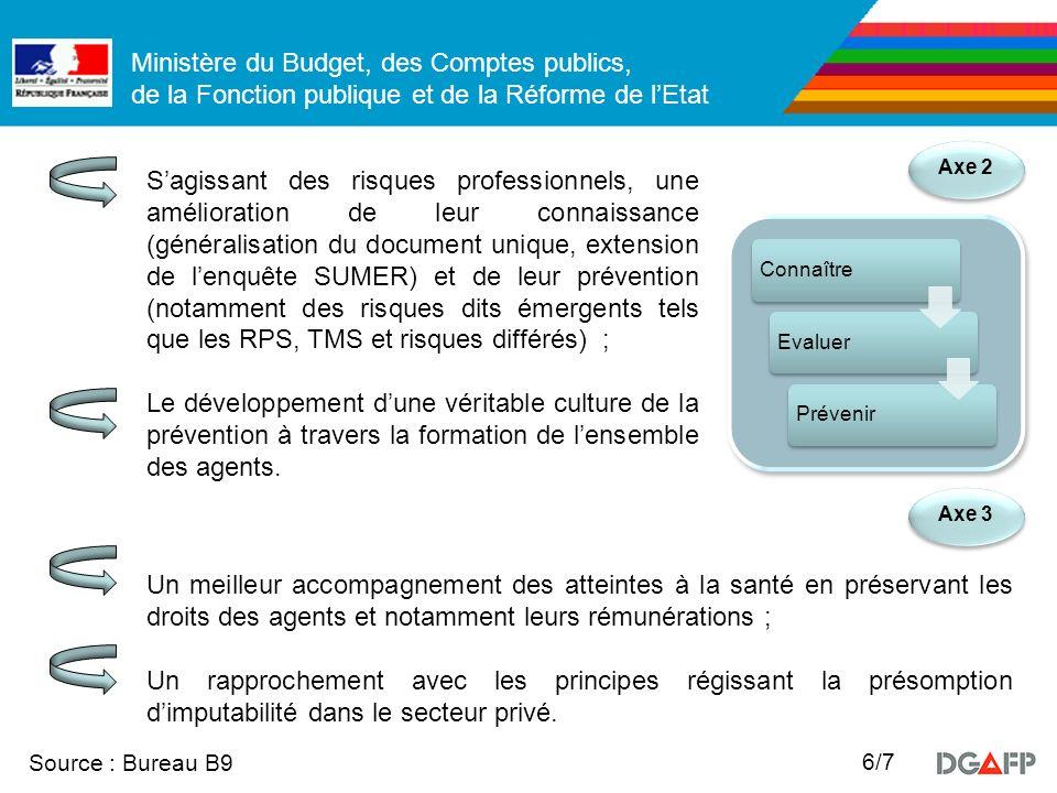 Ministère du Budget, des Comptes publics, de la Fonction publique et de la Réforme de lEtat Source : Bureau B9 6/7 Axe 2 Axe 3 Sagissant des risques p
