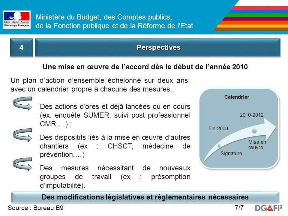 Ministère du Budget, des Comptes publics, de la Fonction publique et de la Réforme de lEtat Source : Bureau B9 7/7 PerspectivesPerspectives 4 4 Une mi
