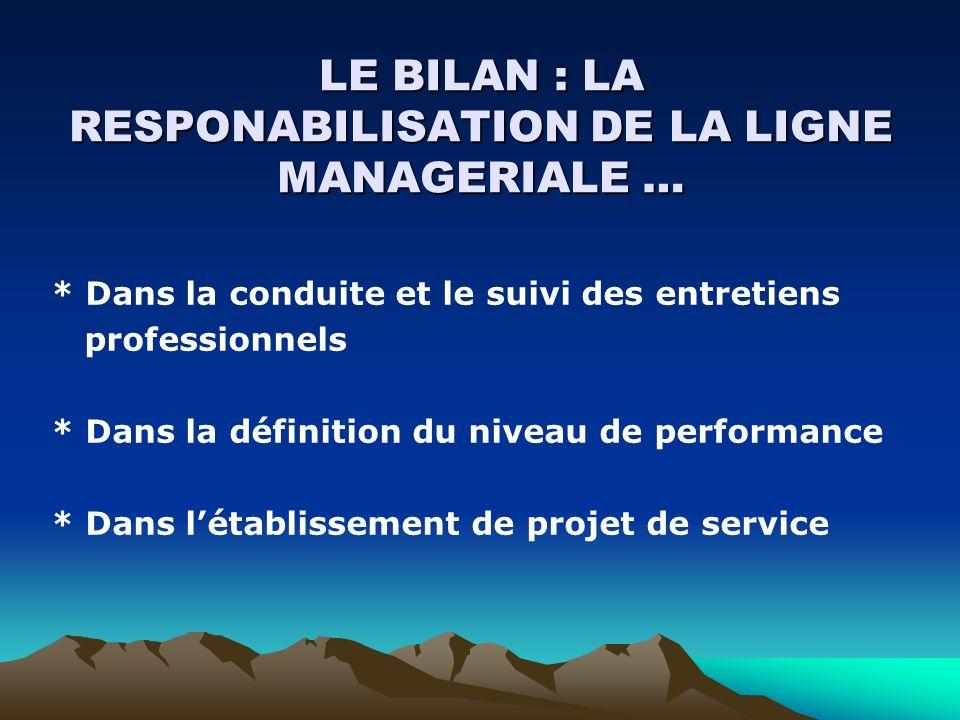 LE BILAN : LA RESPONABILISATION DE LA LIGNE MANAGERIALE … * Dans la conduite et le suivi des entretiens professionnels * Dans la définition du niveau