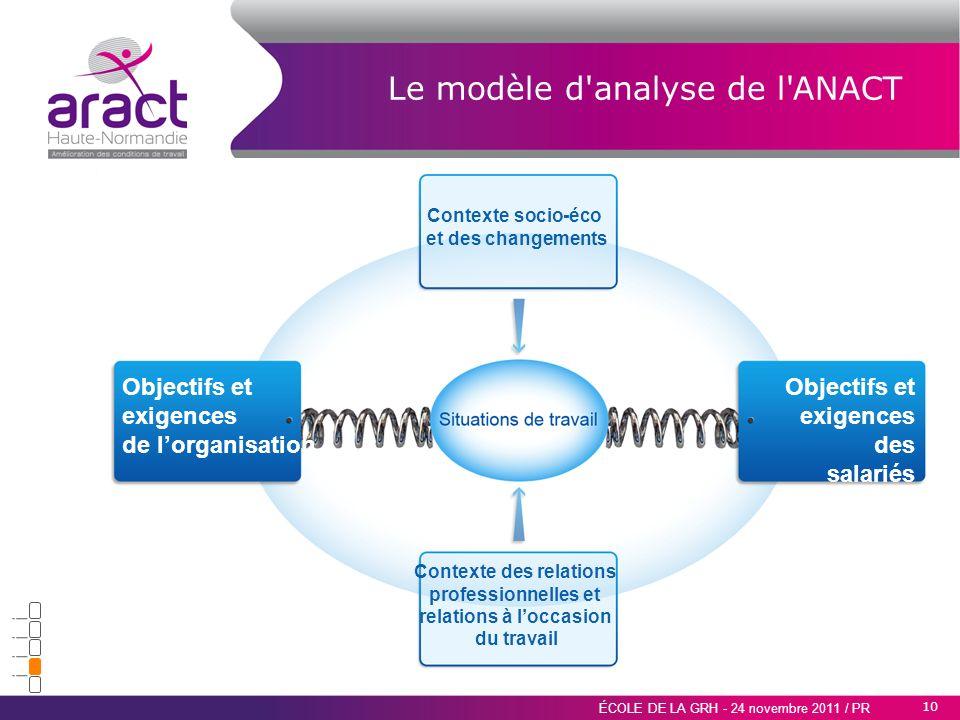 10 ÉCOLE DE LA GRH - 24 novembre 2011 / PR Objectifs et exigences de lorganisation Objectifs et exigences des salariés Contexte socio-éco et des chang