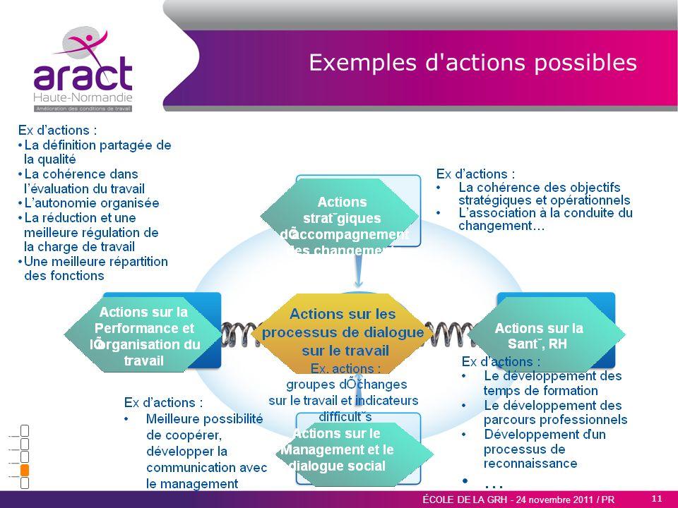 11 ÉCOLE DE LA GRH - 24 novembre 2011 / PR Objectifs et exigences de lorganisation Objectifs et exigences des salariés Exemples d'actions possibles